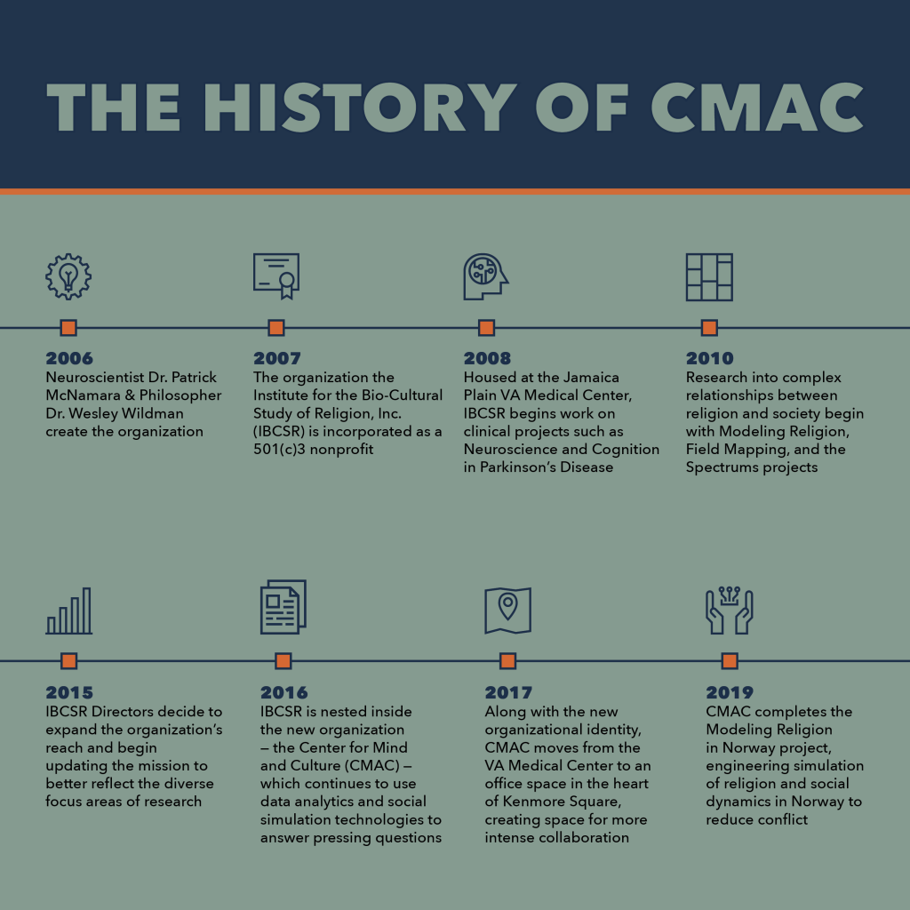 Timeline detailing the history of CMAC from 2006-2019. 2006: founding, 2010: research into complex relationships between religion and society begin with Modeling Religion, Field Mapping, and Spectrums projects. 2016: renamed to CMAC. 2017: moved from VA Medical Center to Kenmore Square. 2019: Modeling Religion in Norway project is completed